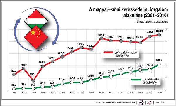 A magyar-kínai kereskedelmi forgalom alakulása 2001-2016 között